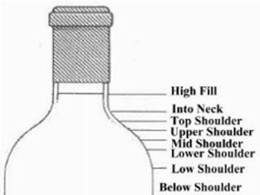 Lo schema dei parametri di valutazione del livello