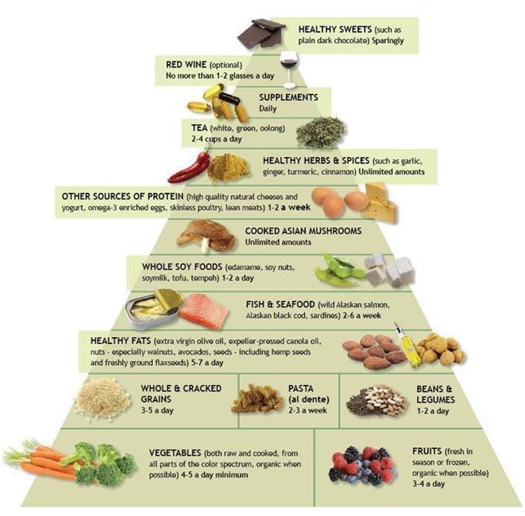 le basi alimentari